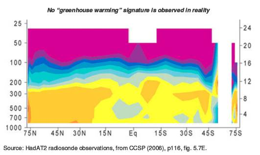 Image result for reality vs climate models hot spot