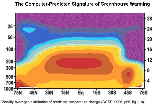 signature-gh-warming