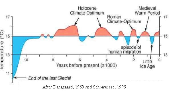 Natural Climate Cycles | wryheat