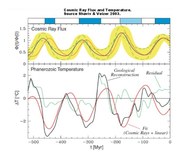 Cosmic-flux-and-temp