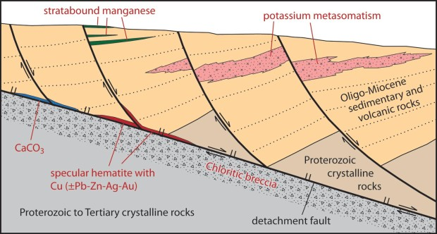 Detachment fault from Arizona Geology