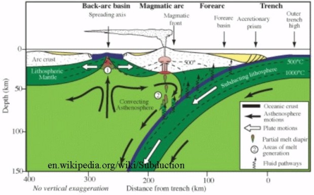 Subduction zone 1