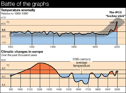 Battle-of-graphs