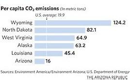 Percapita-emissions