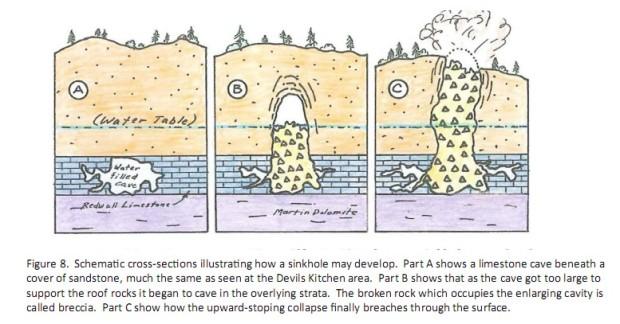 Sinkholestoping