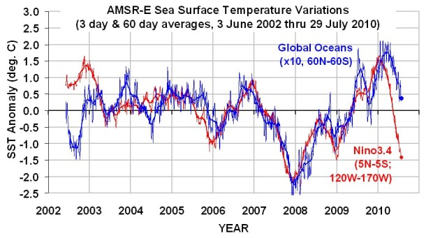 AMSRE-SST-Global-and-Nino34-thru-July-29-2010