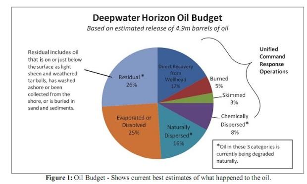 gulf-oil-budget