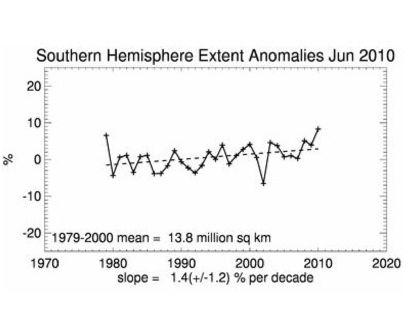 Southern hemi sea ice anomaly 2010