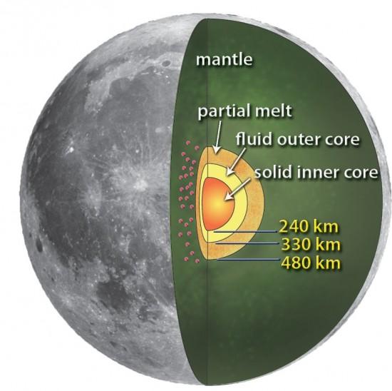 lunar_core-550x548