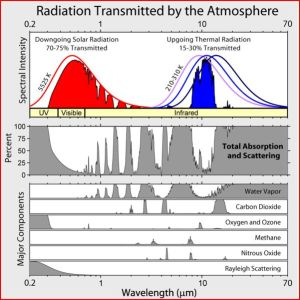 Radiation transmitted by atmosphere
