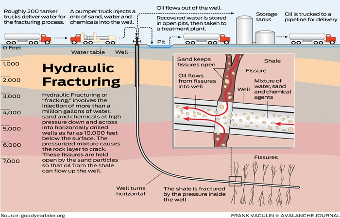 fracking environmentalism and natural gas