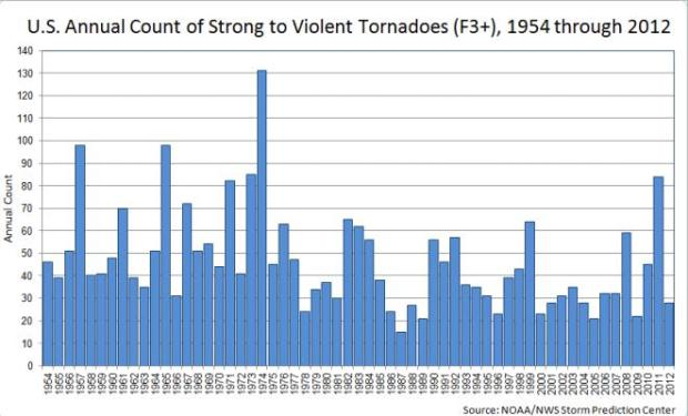 Tornado frequency strong EF3-EF5-t