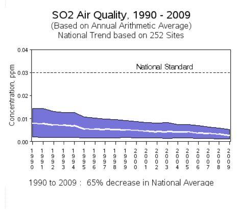 SO2 air quality