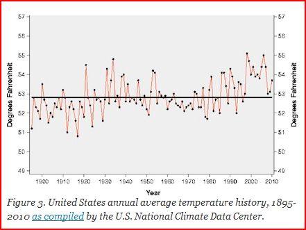 US-temp-1895-2010