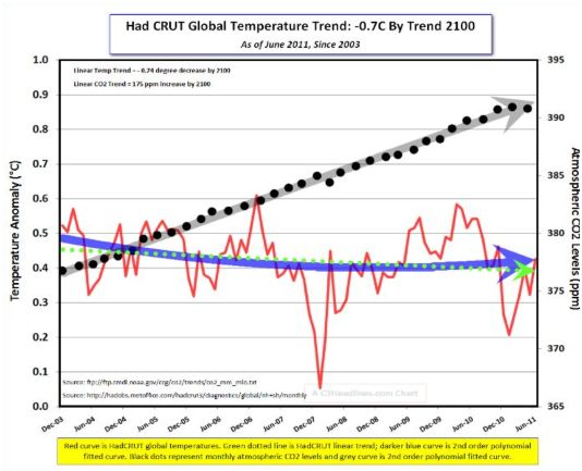 HADCRUT temp trend by 2100