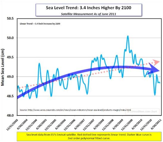 Sea level trend by 2100