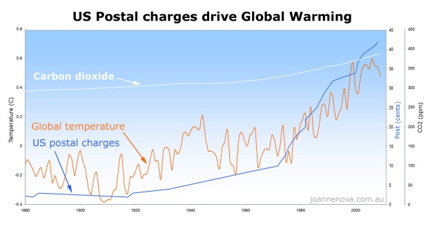 us_post_causes_global_warming_lrg
