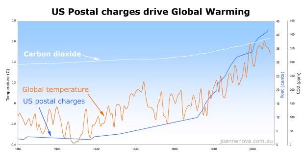 us_post_causes_global_warming_lrg