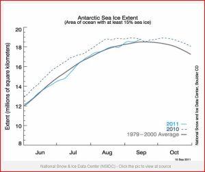 Antarctic-above-average