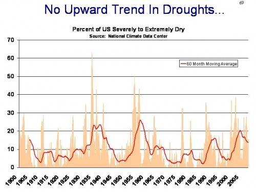 Drought-trend
