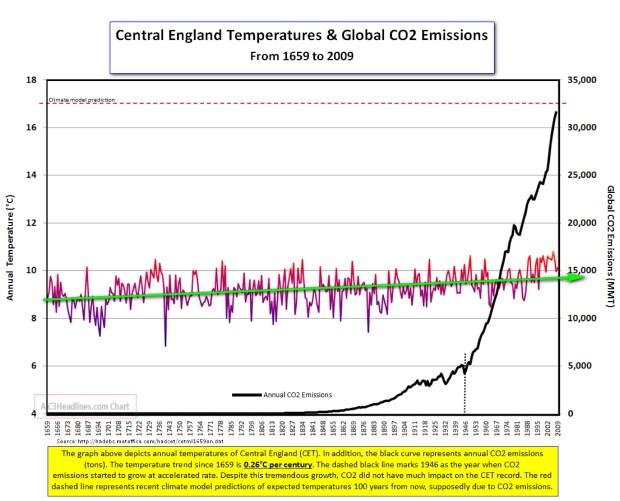 England-central-temp-1659-to-2009