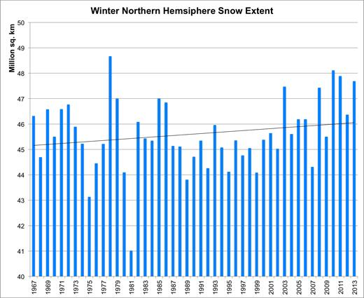 Northern hemisphere winter snow