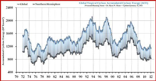 Global-cyclone-intensity