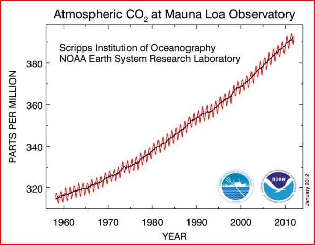 Mauna-loa-CO2-2012Jan