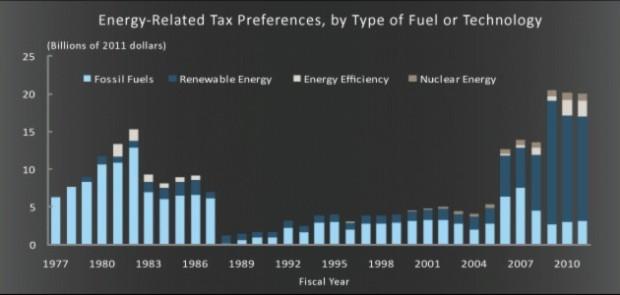 energy-subsidies