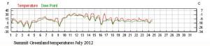 Summit-station-greenland-temperatures