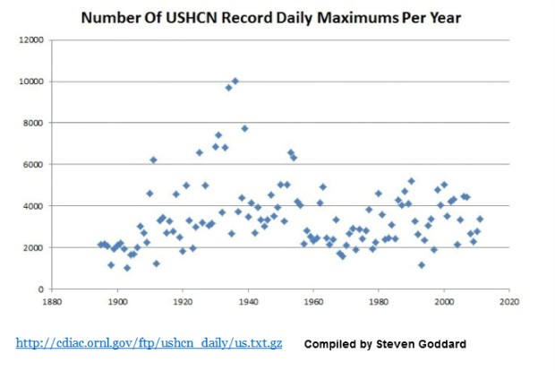 USHCN-record-max-temps