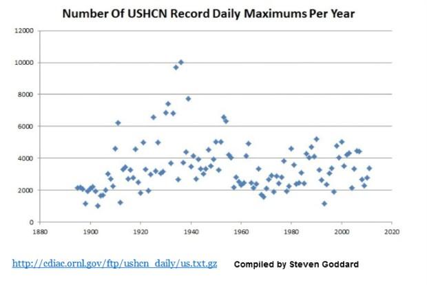USHCN-record-max-temps