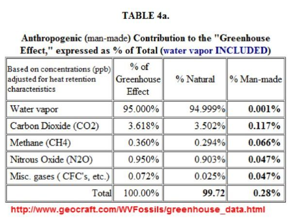 Human contribution to greenhouse effect