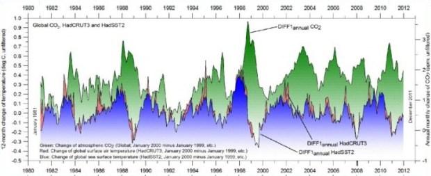 Humlum-et-al-temp-vs-CO2JPG