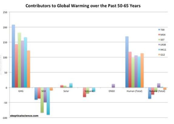 SKS contributors to global warming