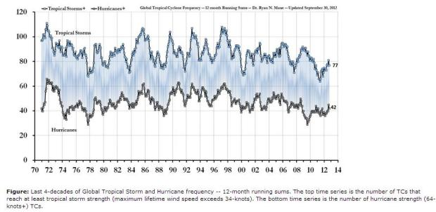 Maue-tropical-storm-and-hurricane-frequency
