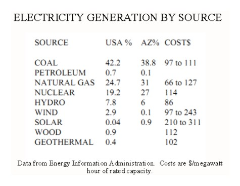 electricity by source and cost