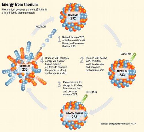 thorium_fuel_cycle-500
