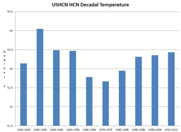 US-decadal-temps