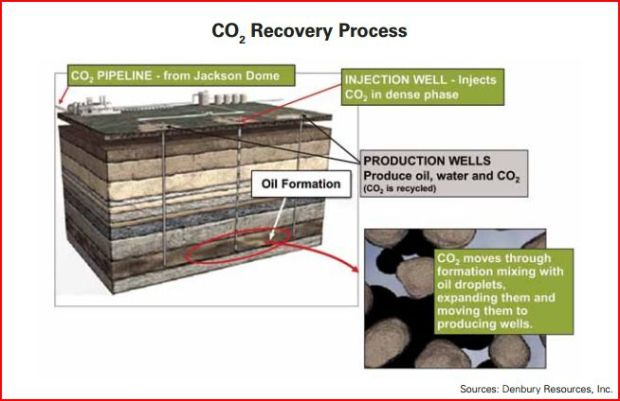 CO2-oil-recovery