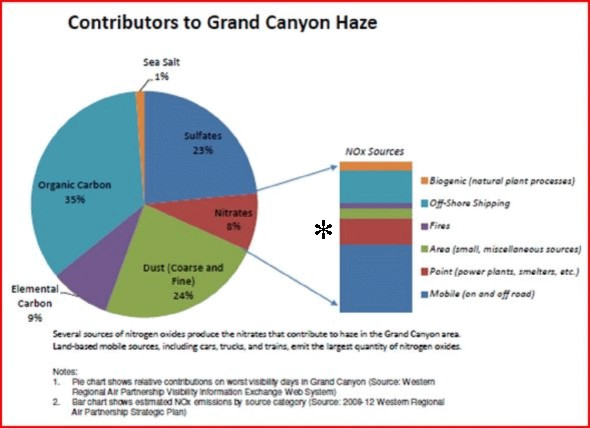 Grand canyon haze causes