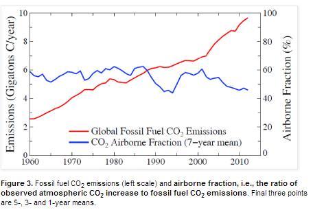 Hansen-emissions-vs-CO2-fraction