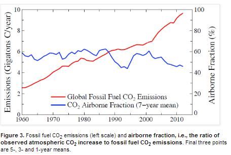 Hansen-emissions-vs-CO2-fraction
