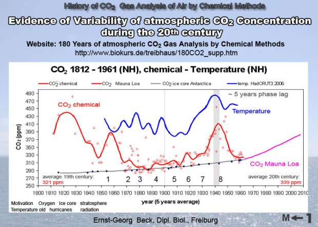 CO2-variation-chemical