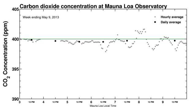 Mauna-Loa-CO2-May-9-2013
