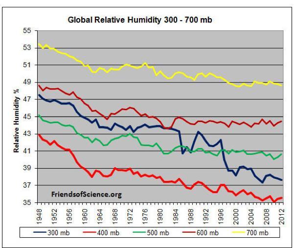 Global-humidity