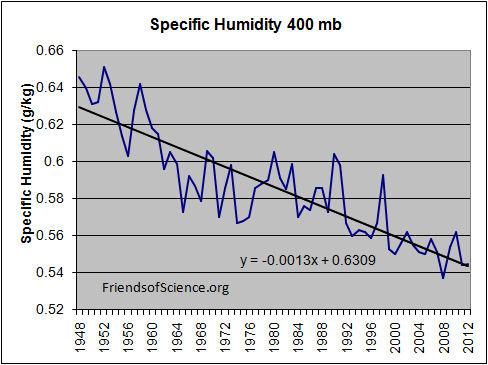 Specific-humidity