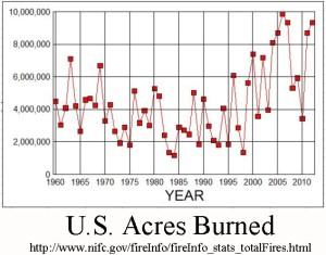 Fire Acres Burned
