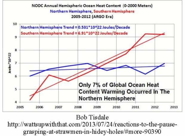 Ocean-heat-0-2000-NHvsSH-Tisdale