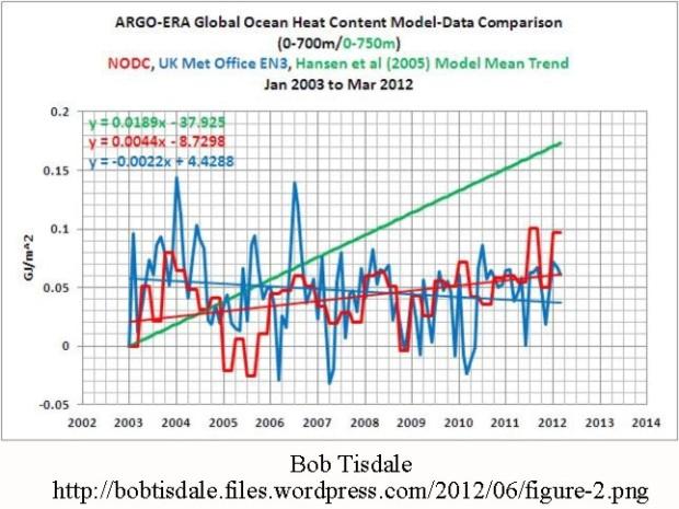 Ocean-heat-0-700-NODCvsUKMET-Tisdale